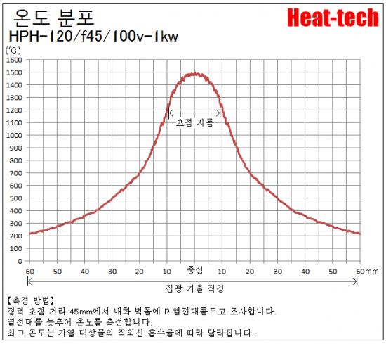 HPH-120의 초점 거리와 초점 지름
