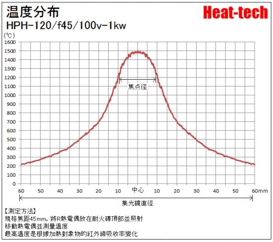 HPH-120的焦距和焦點径