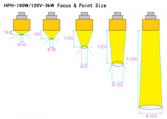 3. Focus and point size of HPH-160