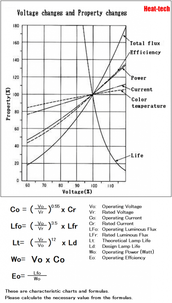 Voltage and lifetime of HPH-160