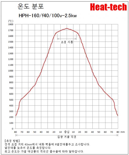 HPH-160의 초점 거리와 초점 지름