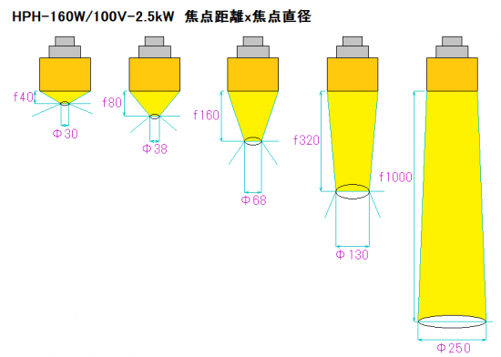 HPH-160的焦距和焦點径