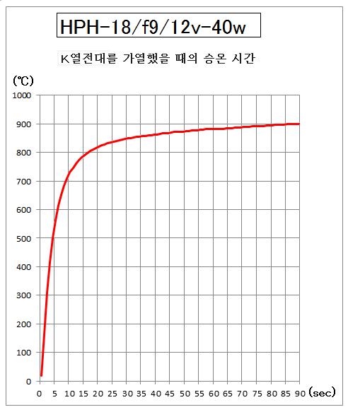 4.HPH-18의 승온 시간