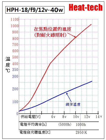 5.HPH-18的電壓和壽命
