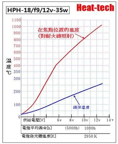 超小型的鹵素燈點型加熱器 HPH-18