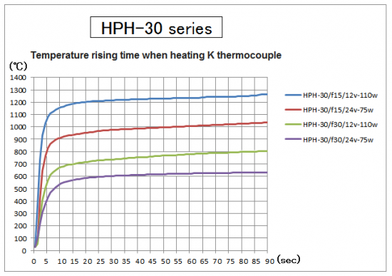 4. Temparature rising time of HPH-30
