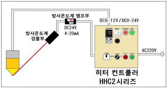 7.자동 온도 제어 → HHC2 시리즈