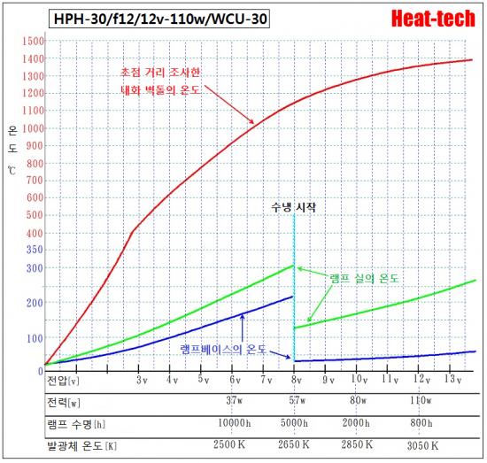 5.HPH-30의 전압과 수명