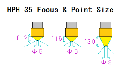 3.Focus and point size of HPH-3