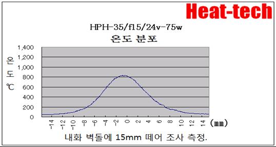 3.HPH-35의 초점 거리와 초점 지름