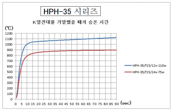 4.HPH-35의 승온 시간