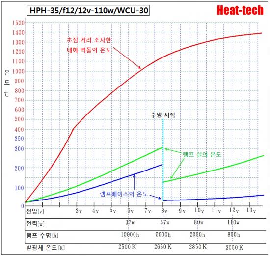 5.HPH-35의 전압과 수명