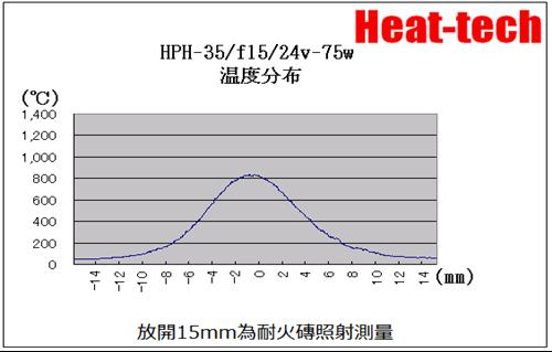 3.HPH-35的焦距和焦點径