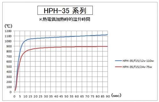 4.HPH-35的升溫時間