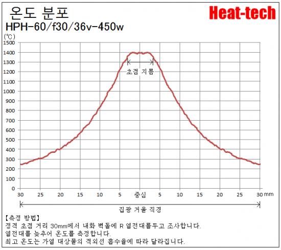 HPH-60의 초점 거리와 초점 지름