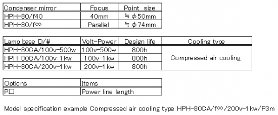 Configuration of HPH-80