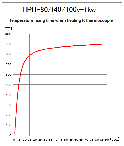 Temparature rising time of HPH-80