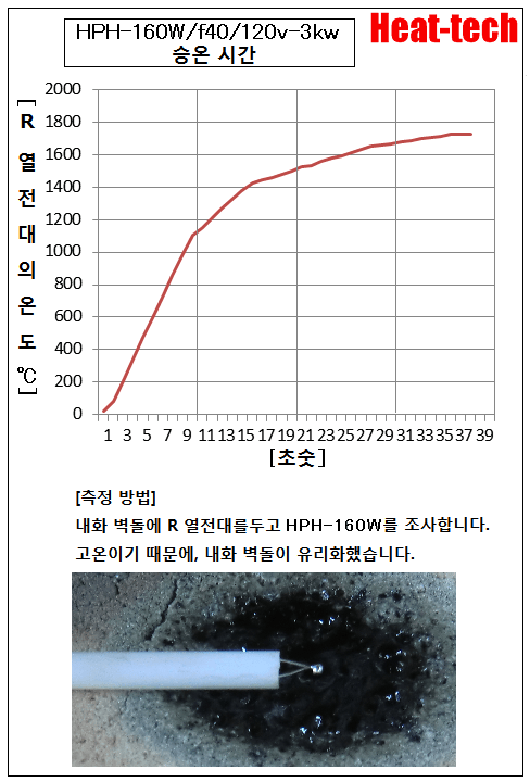 HPH-160의 승온 시간