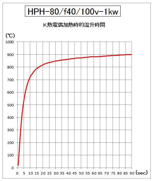 HPH-80的升溫時間