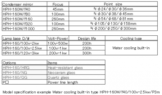 Configuration of HPH-160
