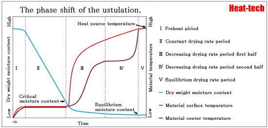 1-2.The phase shift of the ustulation-Science of the drying