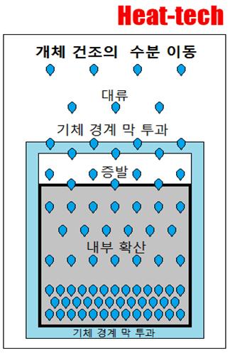 1-6.국소 함수율(局所含水率)과 평균 함수율(平均含水率) - 온도 및 상대 습도의 영향 - 건조의 과학