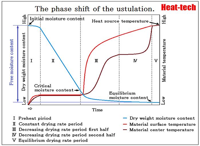 Equilibrium moisture content and critical