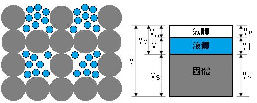 如何表達物料中的水分