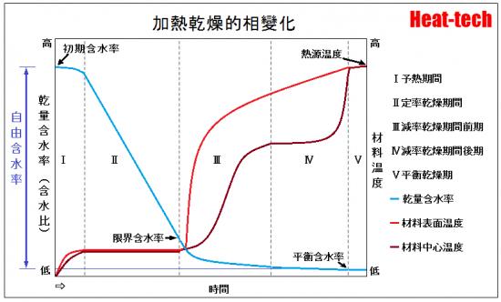 限界含水率和平衡含水率―温度和相對濕度的影響