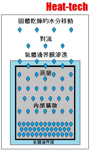局部水分含量和平均水分含量