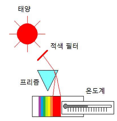 허셜의 실험 모식그림