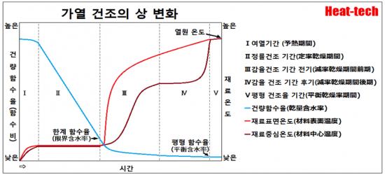 1-7.건조 특성 곡선(乾燥特性曲線) - 건조 속도와 함수율의 관계 - 온도 및 상대 습도의 영향 - 건조의 과학1