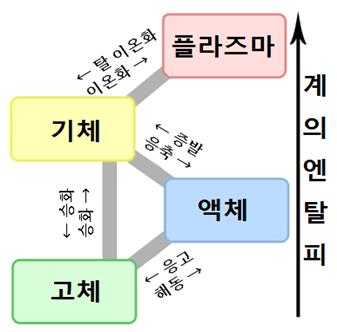 2-1.습도인란 무엇인가 - 건조의 과학