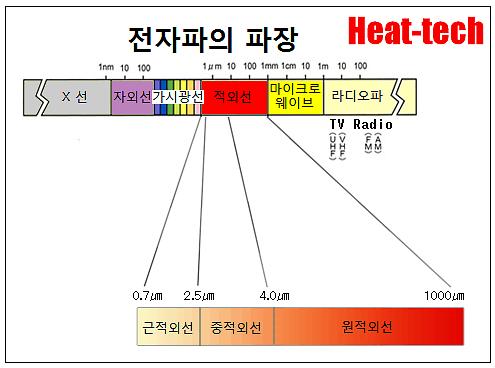 적외선의 종류