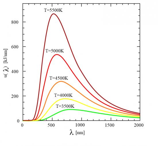 Planck Radiation Law