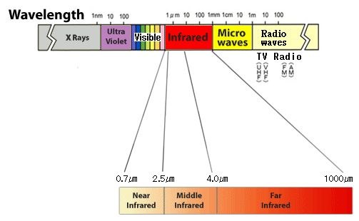 Infrared Rays are subdivided into several scheme.