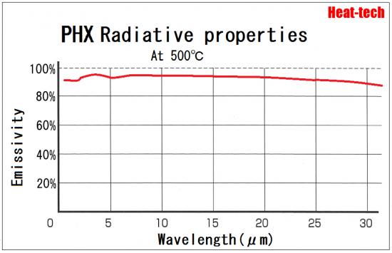 Absorption rate of infrared rays