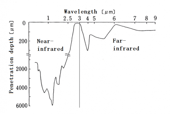 Attention in the infrared rays use (Q&A)
