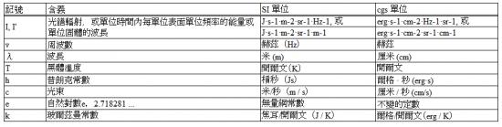 下表顯示了每個記號的定義和SI單位。