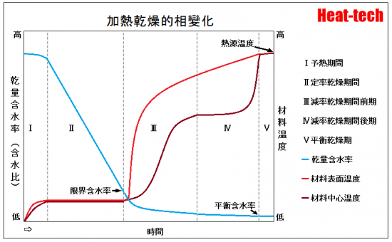 乾燥特性曲線-乾燥速度和水分含量的關係