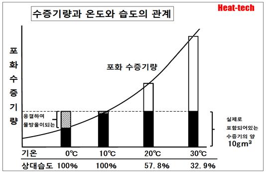 2-3.포화 수증기압(飽和水蒸気圧)을 구하는 방법 - 건조의 과학