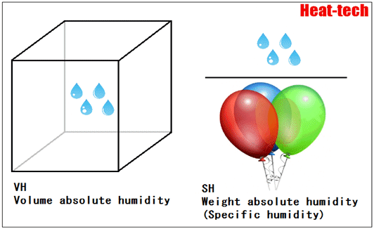 Absolute humidity