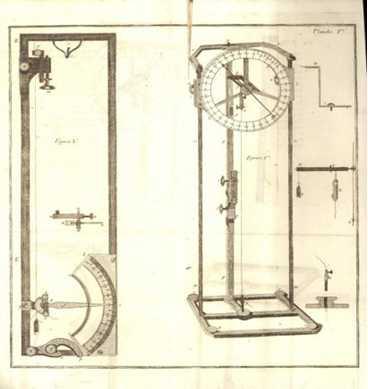 Saussure hair hygrometer