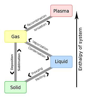 Latent heat, Sensible heat, and Evaporation heat ( or Vaporization heat )
