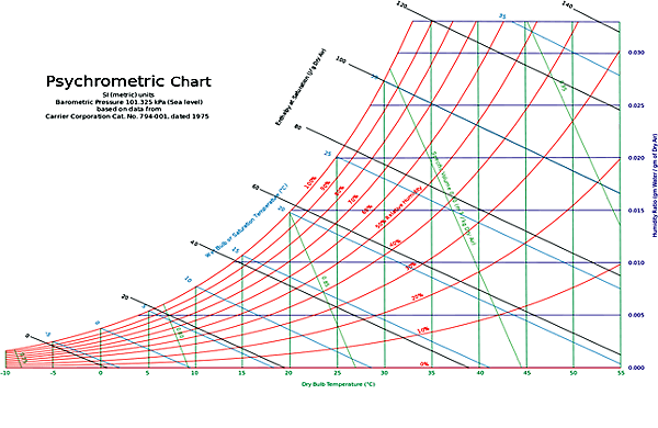 The Psychrometric Charts