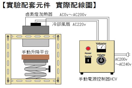 鹵素燈線型加熱器 實驗室配套元件HLH-60A/f25-200v-2kw+HCV