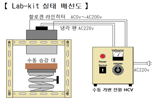 할로겐 라인 히터 Lab-kit HLH-55A/f25-200v-2kw+HCV