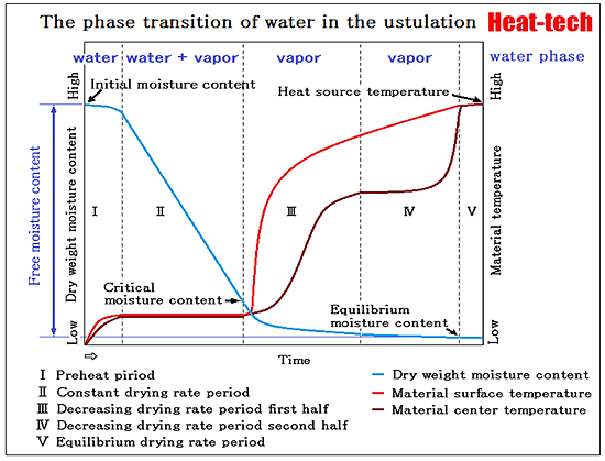 Heat transfer and Mass transfer