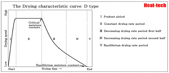 drying curve - D-Type