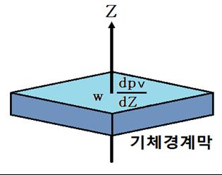 3-2.물의 증발과 확산 - 건조의 과학2